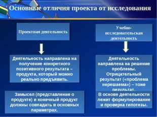 Проектная деятельность Учебно-исследовательская деятельность Деятельность на