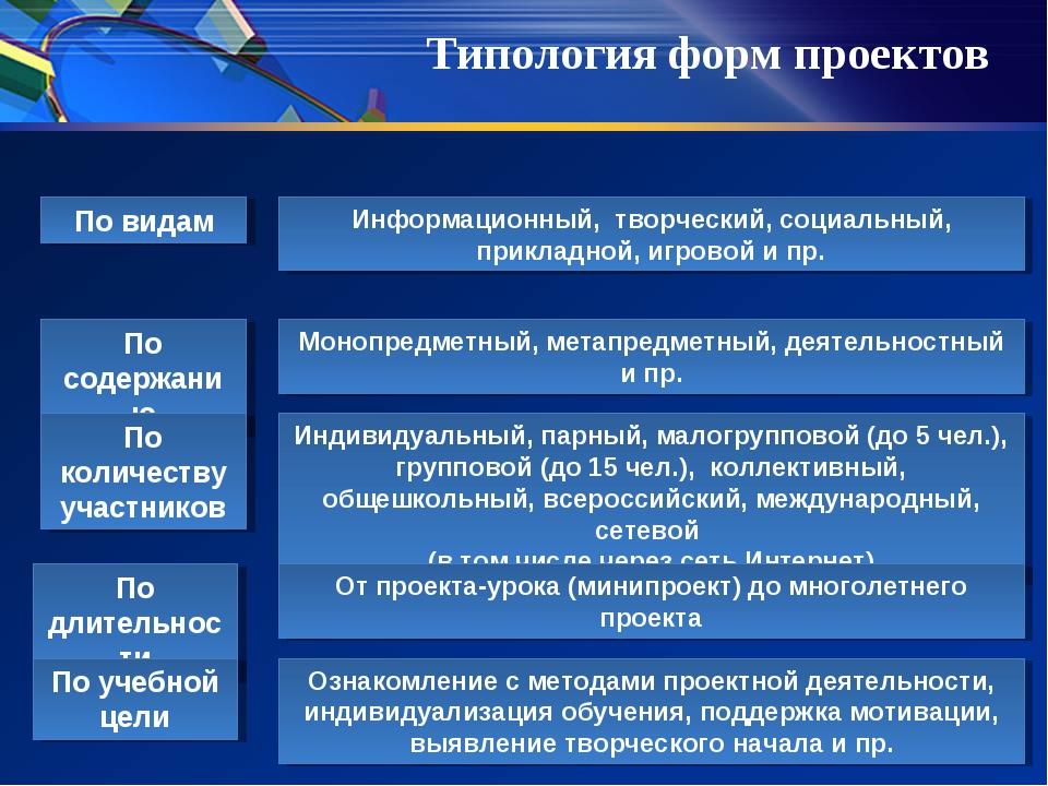 По видам По содержанию По количеству участников По длительности Информационны...