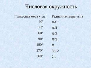 Числовая окружность Градусная мера углаРадианная мера угла 30ºπ ∕6 45ºπ ∕4