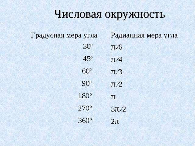Числовая окружность Градусная мера углаРадианная мера угла 30ºπ ∕6 45ºπ ∕4...