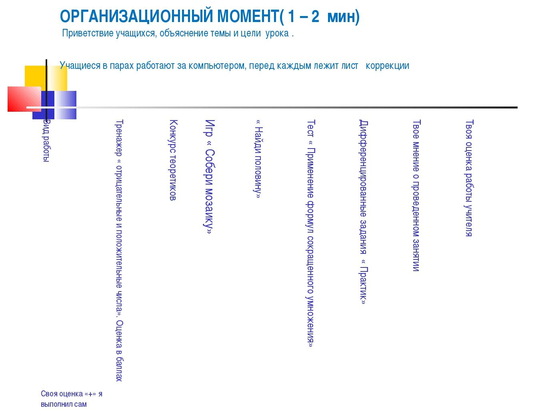 ОРГАНИЗАЦИОННЫЙ МОМЕНТ( 1 – 2 мин) Приветствие учащихся, объяснение темы и це...