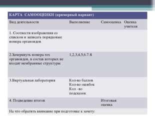 КАРТА САМООЦЕНКИ (примерный вариант) Вид деятельностиВыполнениеСамооценка