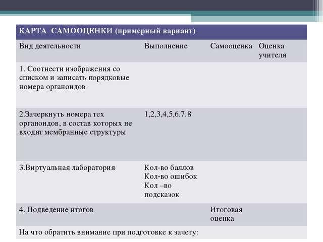 КАРТА САМООЦЕНКИ (примерный вариант) Вид деятельностиВыполнениеСамооценка...
