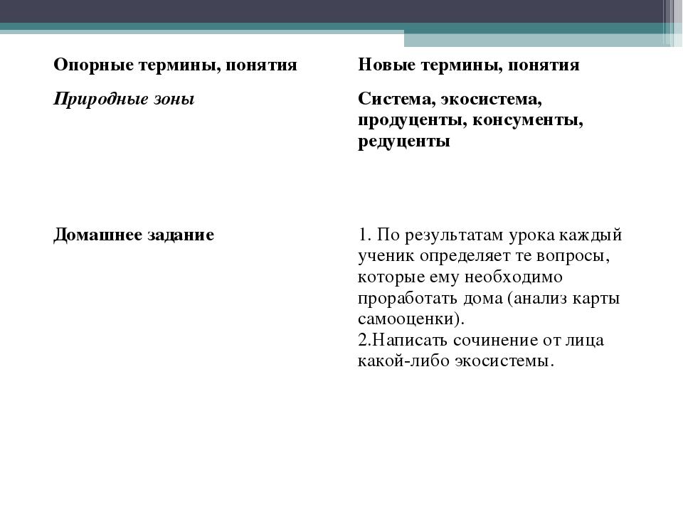 Опорные термины, понятияНовые термины, понятия Природные зоныСистема, экоси...