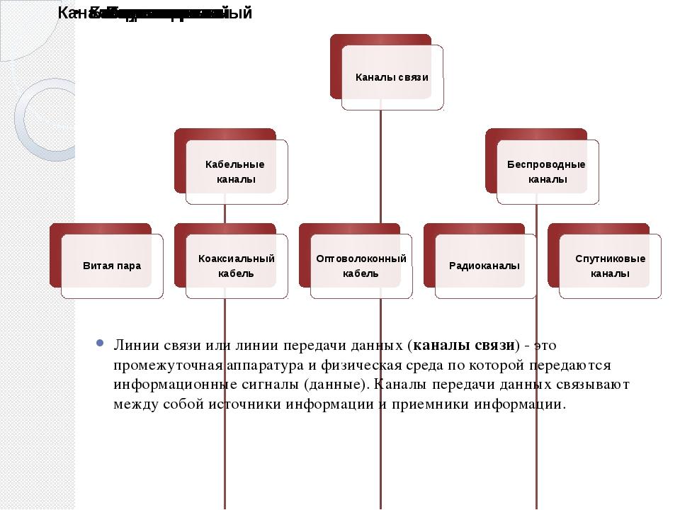 Линии связи или линии передачи данных (каналы связи) - это промежуточная апп...