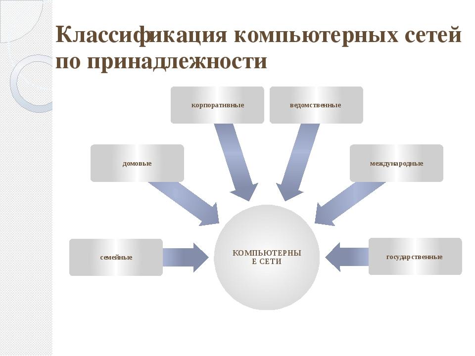 Классификация компьютерных сетей по принадлежности