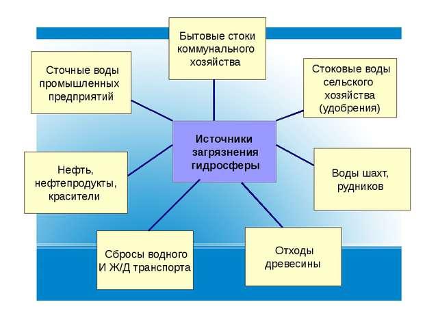 Бытовые стоки коммунального хозяйства Источники загрязнения гидросферы Стоков...