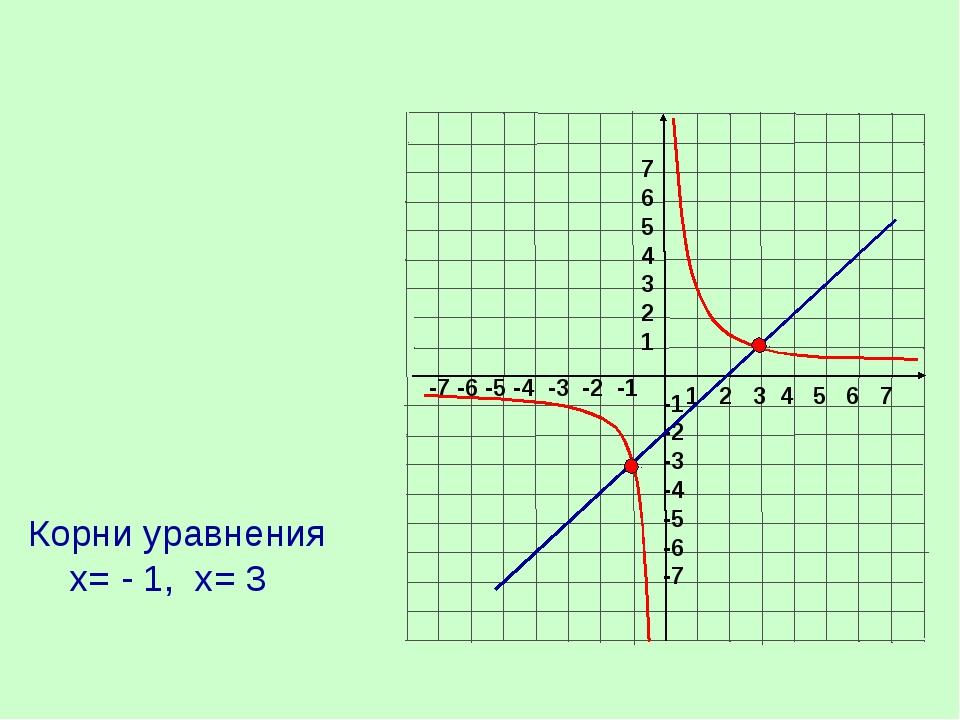 Корни уравнения х= - 1, х= 3