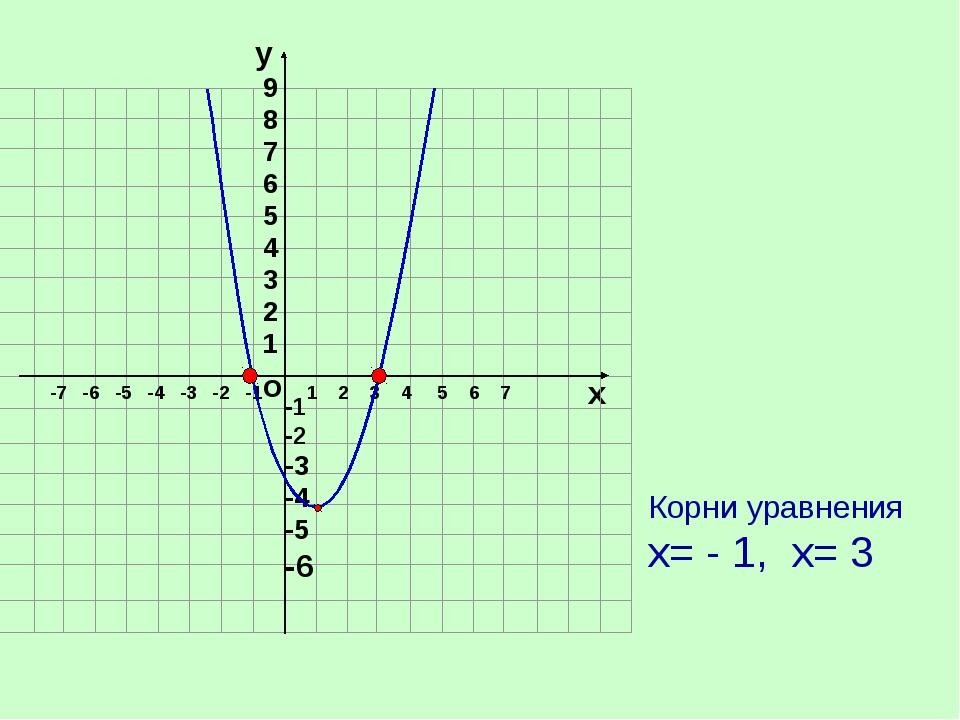 о х 1 2 3 4 5 6 7 -7 -6 -5 -4 -3 -2 -1 Корни уравнения х= - 1, х= 3