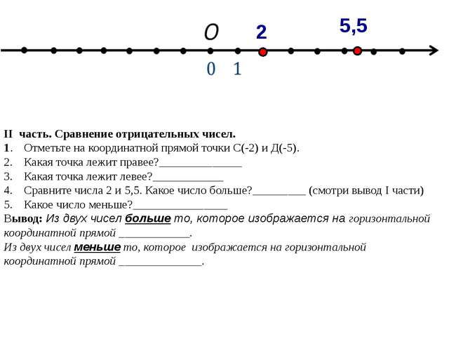 II часть. Сравнение отрицательных чисел. 1.Отметьте на координатной прямой т...