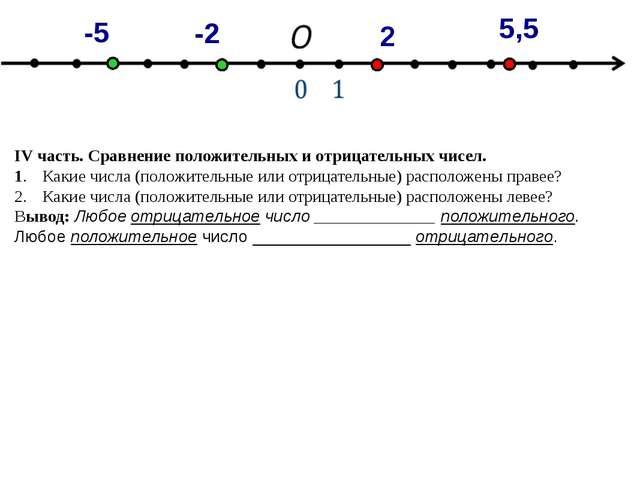 IV часть. Сравнение положительных и отрицательных чисел. 1.Какие числа (поло...