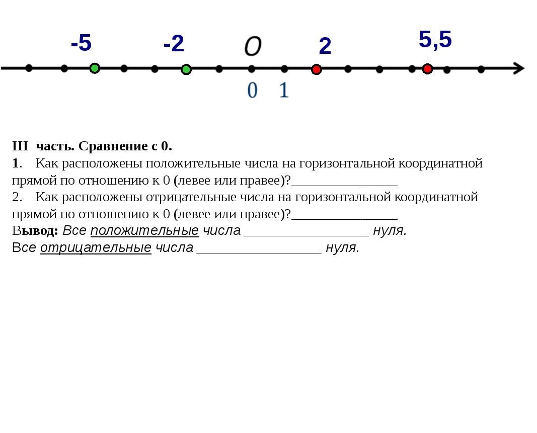III часть. Сравнение с 0. 1.Как расположены положительные числа на горизонта...