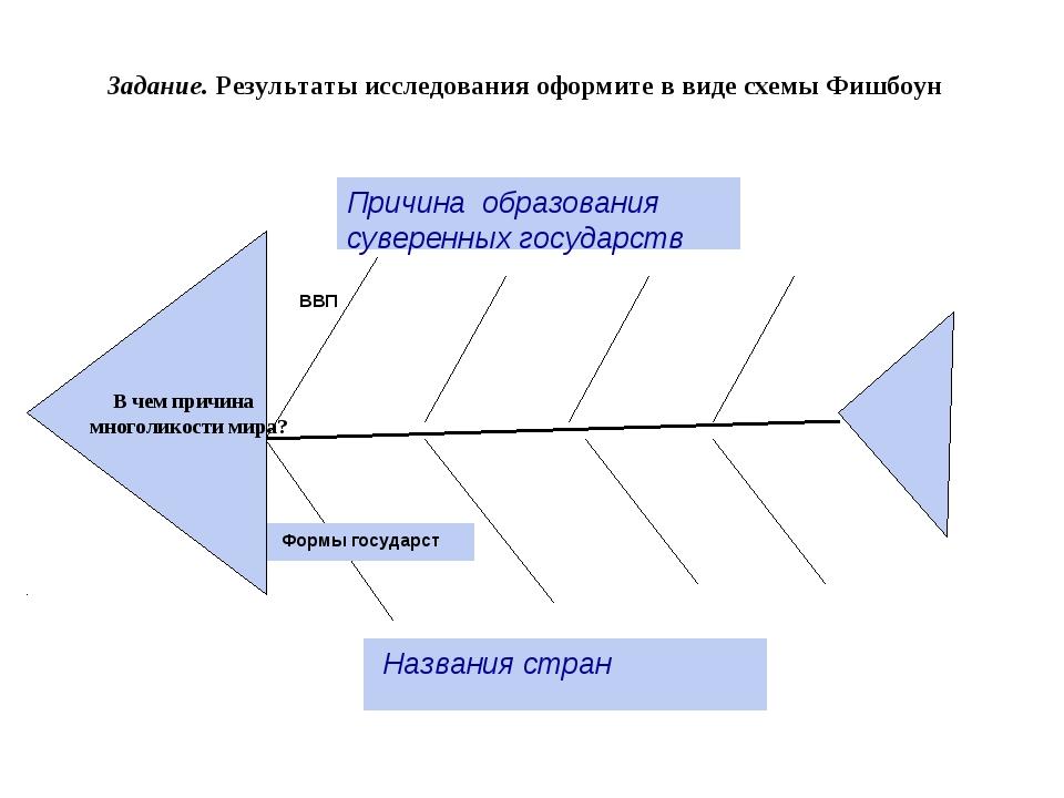 Причина образования суверенных государств Формы государст ВВП Названия стран...