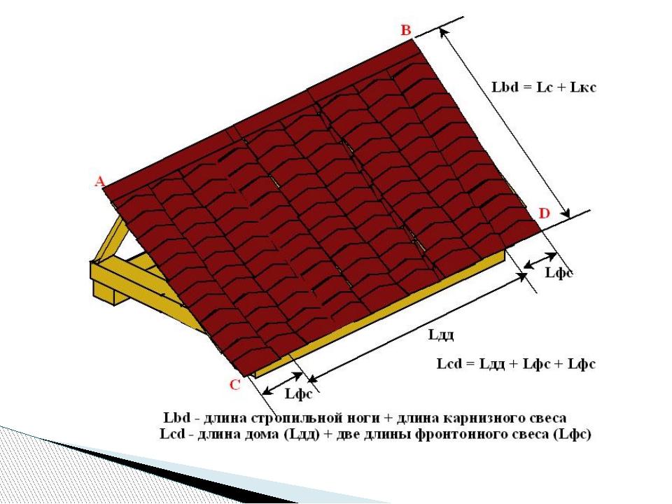 Как посчитать площадь крыши дома: техника расчетов.