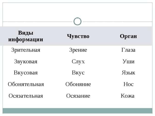 Виды информацииЧувствоОрган ЗрительнаяЗрениеГлаза ЗвуковаяСлухУши Вкусо...