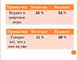 Привычка Богатые Бедные Играют в азартные игры 23 % 52 % Привычка Богатые Бед