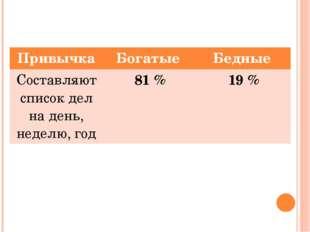 Привычка Богатые Бедные Составляют список дел на день, неделю, год 81 % 19 %