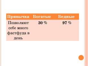 Привычка Богатые Бедные Позволяют себе многофастфудав день 30 % 97 %