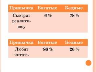 Привычка Богатые Бедные Смотрятреалити-шоу 6 % 78 % Привычка Богатые Бедные Л