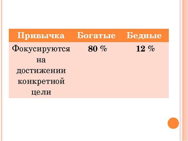 Привычка Богатые Бедные Фокусируются на достижении конкретной цели 80 % 12 %
