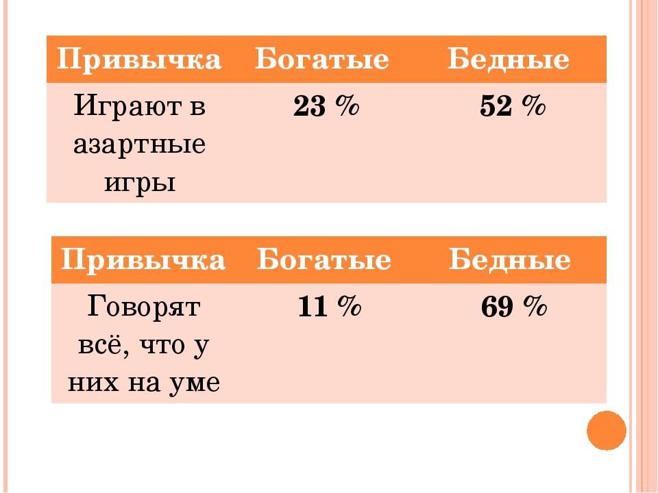 Привычка Богатые Бедные Играют в азартные игры 23 % 52 % Привычка Богатые Бед...