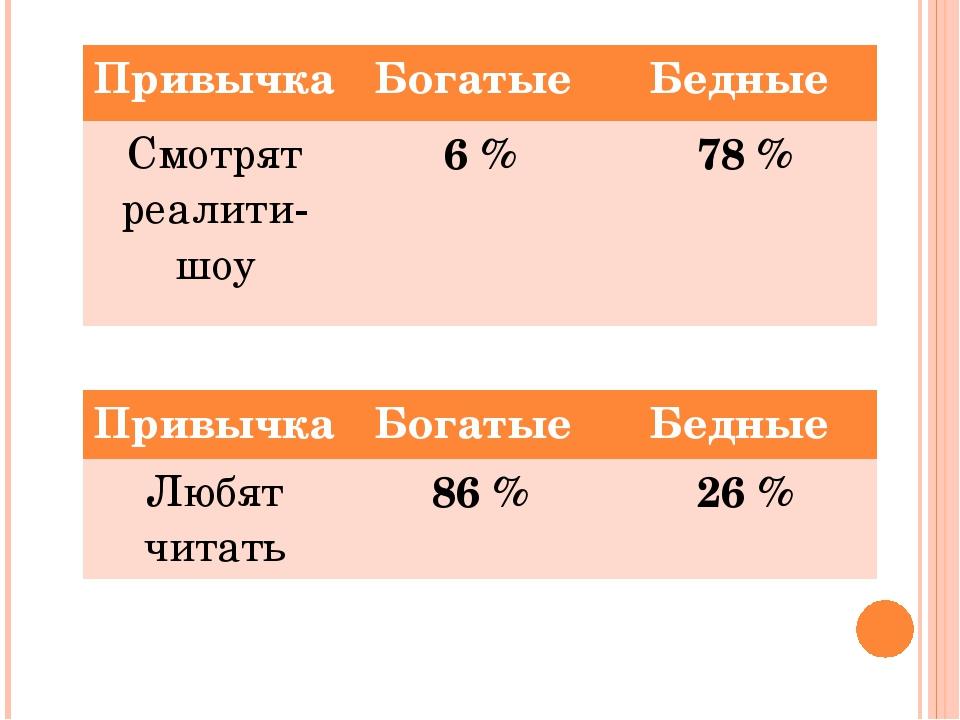 Привычка Богатые Бедные Смотрятреалити-шоу 6 % 78 % Привычка Богатые Бедные Л...