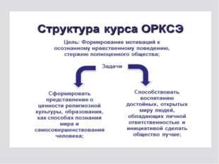 Структура курса ОРКСЭ Цель: Формирование мотиваций к осознанному нравственном