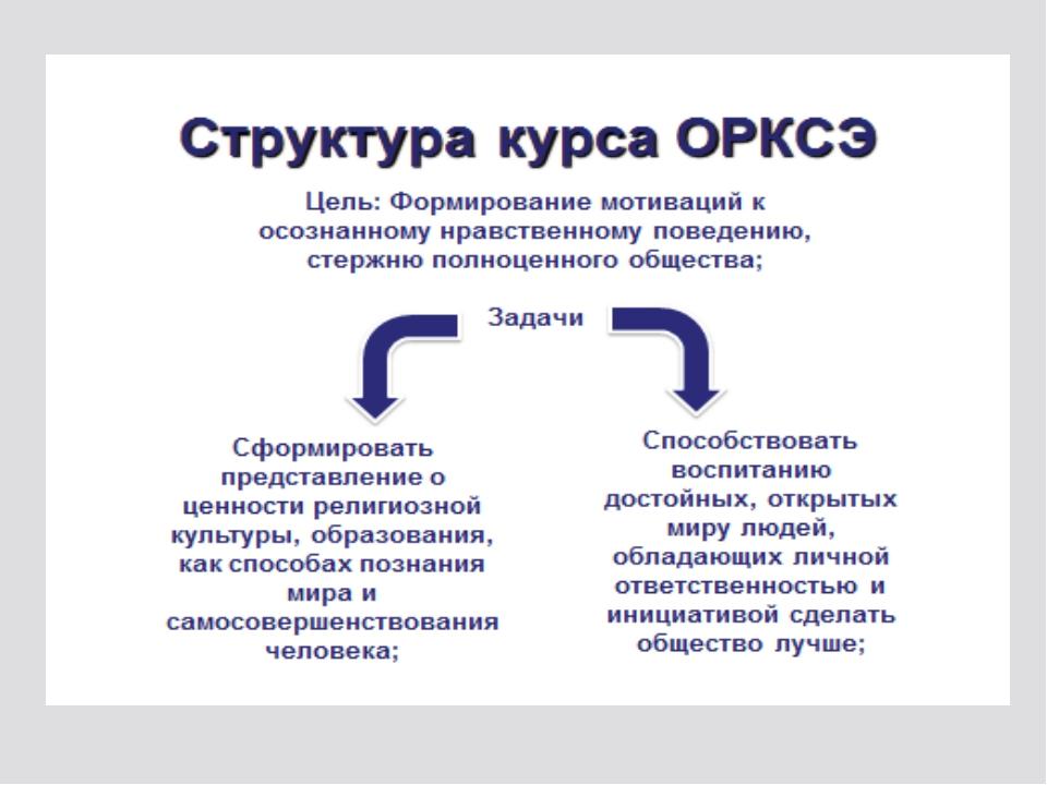 Структура курса ОРКСЭ Цель: Формирование мотиваций к осознанному нравственном...