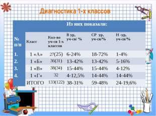 Диагностика 1-х классов Из них показали: № п/пКлассКол-во уч-ся 1-х кла