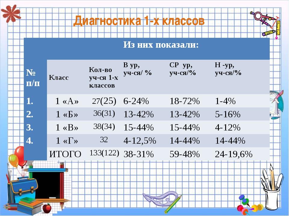 Диагностика 1-х классов Из них показали: № п/пКлассКол-во уч-ся 1-х кла...
