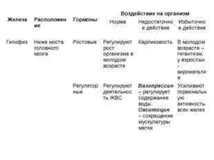 Железа Расположение Гормоны Воздействие на организм Норма Недостаточноедейст