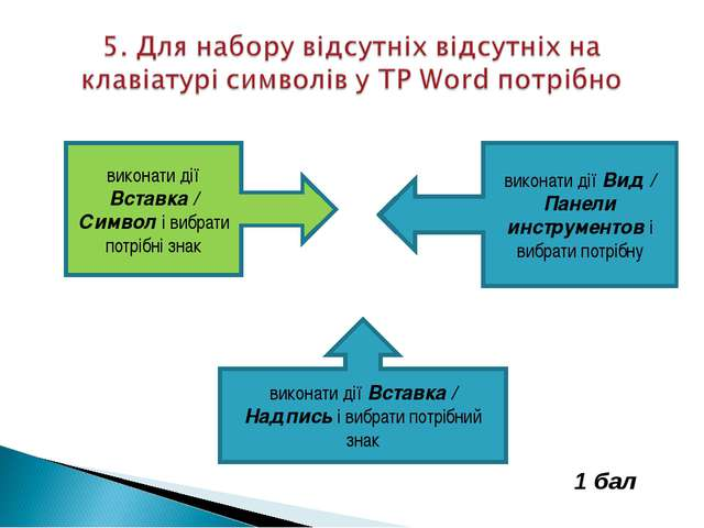 виконати дії Вставка / Символ і вибрати потрібні знак виконати дії Вид / Пане...
