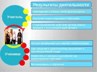 Учитель Ученики Результаты деятельности Наблюдение и анализ своей деятельност
