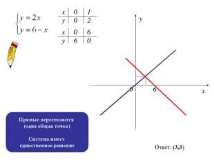 х х у у 0 0 1 2 6 0 0 6 0 6 х у Ответ: (3,3) Прямые пересекаются (одна общая