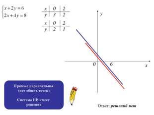 х х у у 0 3 2 2 2 1 0 2 0 6 х у Ответ: решений нет Прямые параллельны (нет об