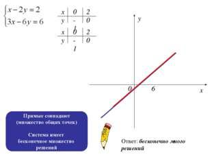 х х у у 0 -1 2 0 -1 0 0 2 0 6 х у Ответ: бесконечно много решений Прямые совп