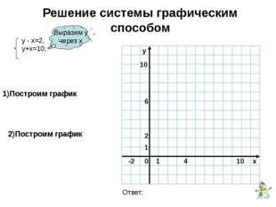 Решение системы графическим способом Выразим у через х 1)Построим график 2)По