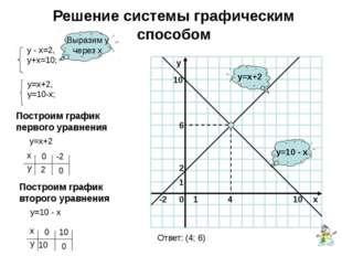 Решение системы графическим способом y=10 - x y=x+2 Выразим у через х Построи