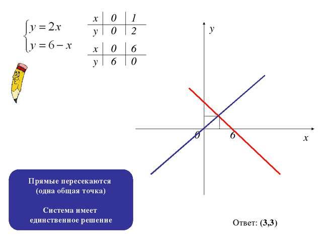 х х у у 0 0 1 2 6 0 0 6 0 6 х у Ответ: (3,3) Прямые пересекаются (одна общая...