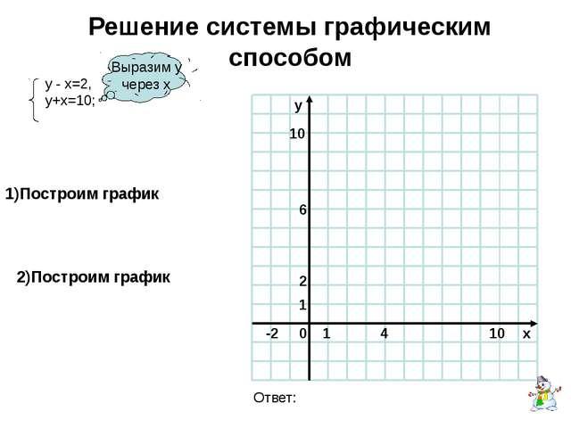 Решение системы графическим способом Выразим у через х 1)Построим график 2)По...
