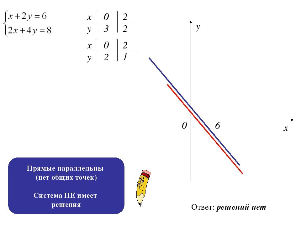 х х у у 0 3 2 2 2 1 0 2 0 6 х у Ответ: решений нет Прямые параллельны (нет об...