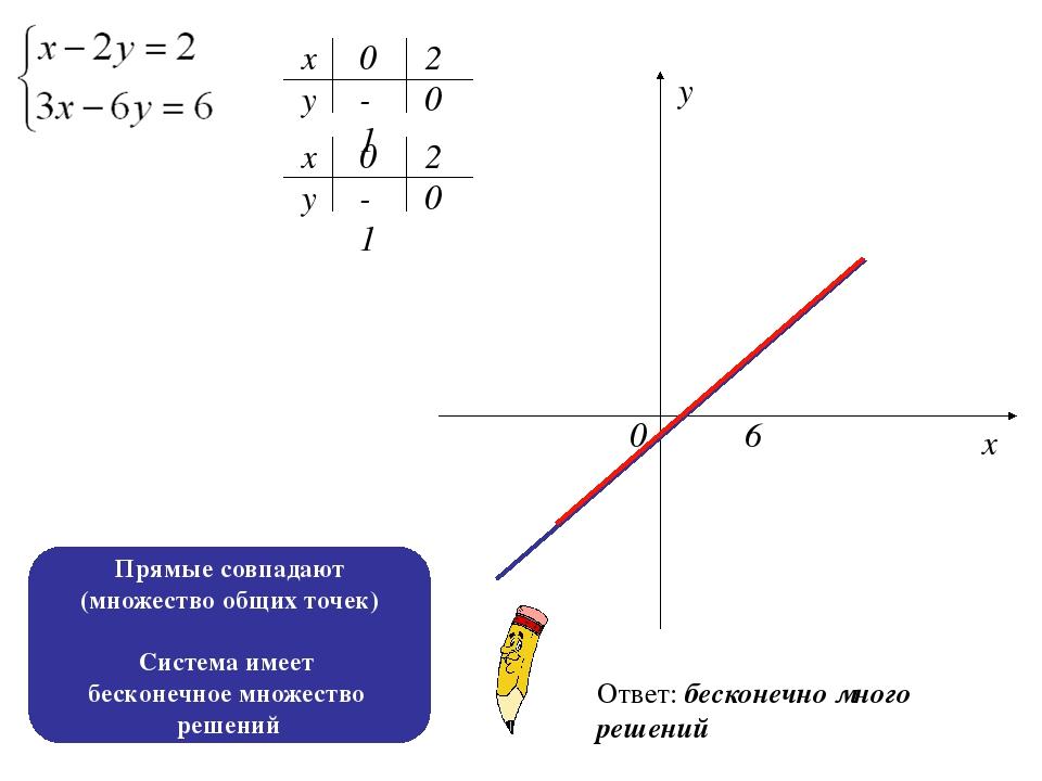х х у у 0 -1 2 0 -1 0 0 2 0 6 х у Ответ: бесконечно много решений Прямые совп...