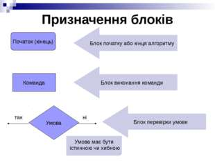 1. Складиблок-схемуалгоритмудлявирішеннязавдань. КлоунВасяпоказувавф