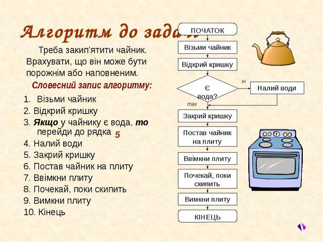 КУПУЄМО ХЛІБ Треба купити в магазині хліб для всієї родини (батьки їдять паля...