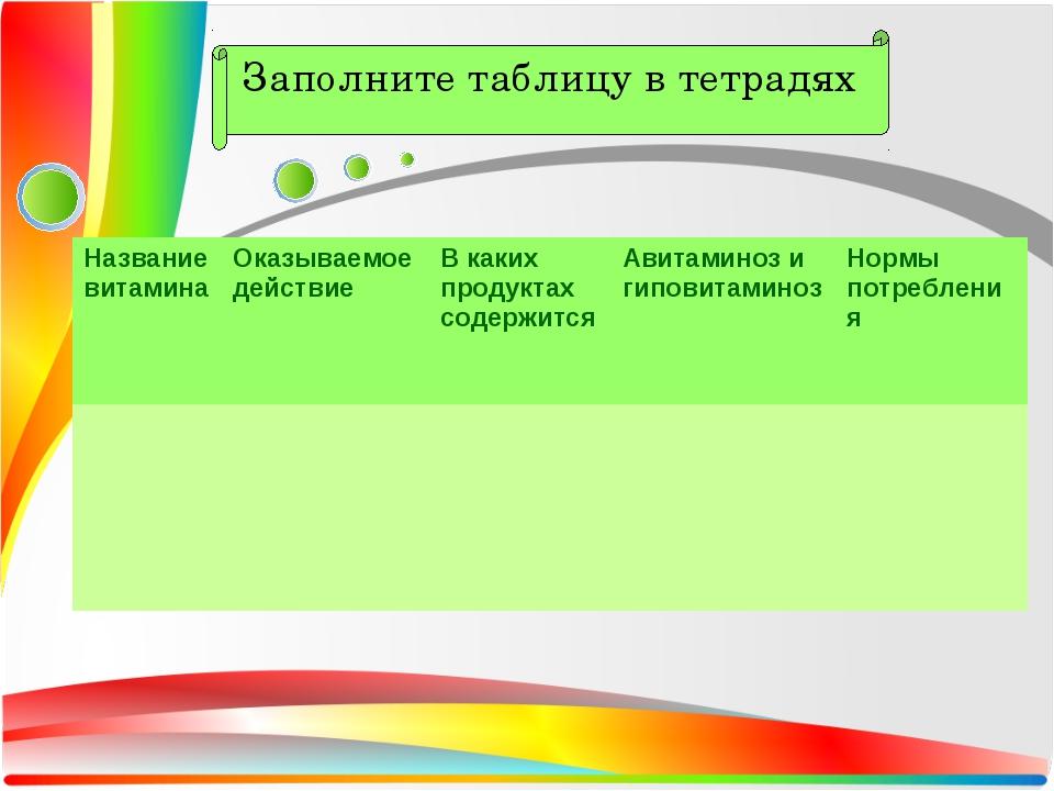Заполните таблицу в тетрадях Название витаминаОказываемое действиеВ каких п...