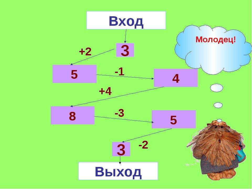 Вход 3 5 5 8 4 3 Выход +2 -1 +4 -3 -2 Молодец!