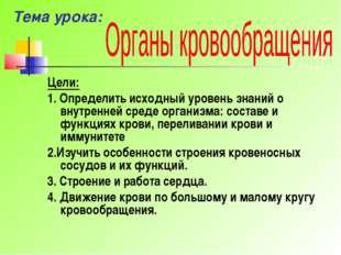 Тема урока: Цели: 1. Определить исходный уровень знаний о внутренней среде ор