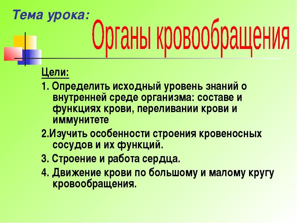 Тема урока: Цели: 1. Определить исходный уровень знаний о внутренней среде ор...