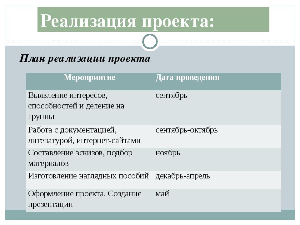 План реализации проекта Реализация проекта: Мероприятие Дата проведения Выявл...