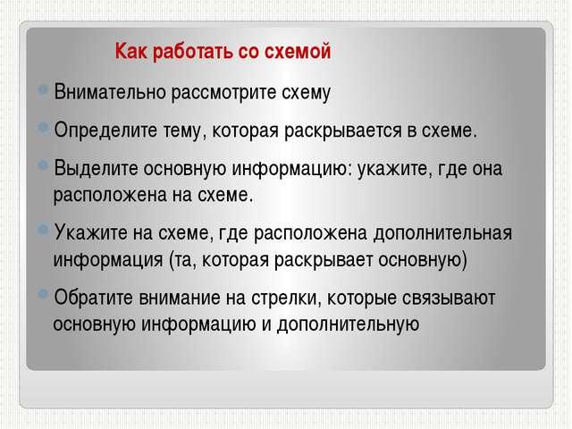Как работать со схемой Внимательно рассмотрите схему Определите тему, котора...